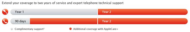 new AppleCare